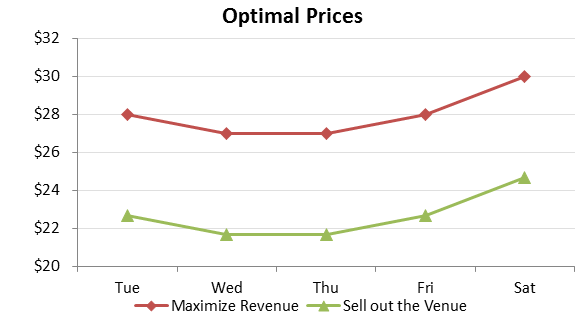 Pricing Algorithms Figure 1