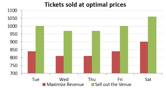 Pricing Algorithms Figure 2