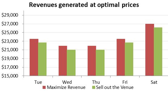 Pricing Algorithms Figure 3