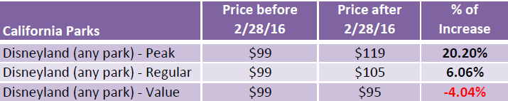 Disney price increase - California