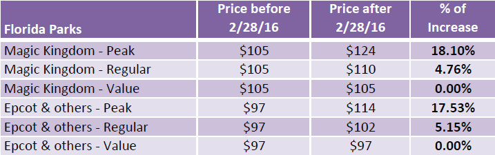 Disney price increase - Florida