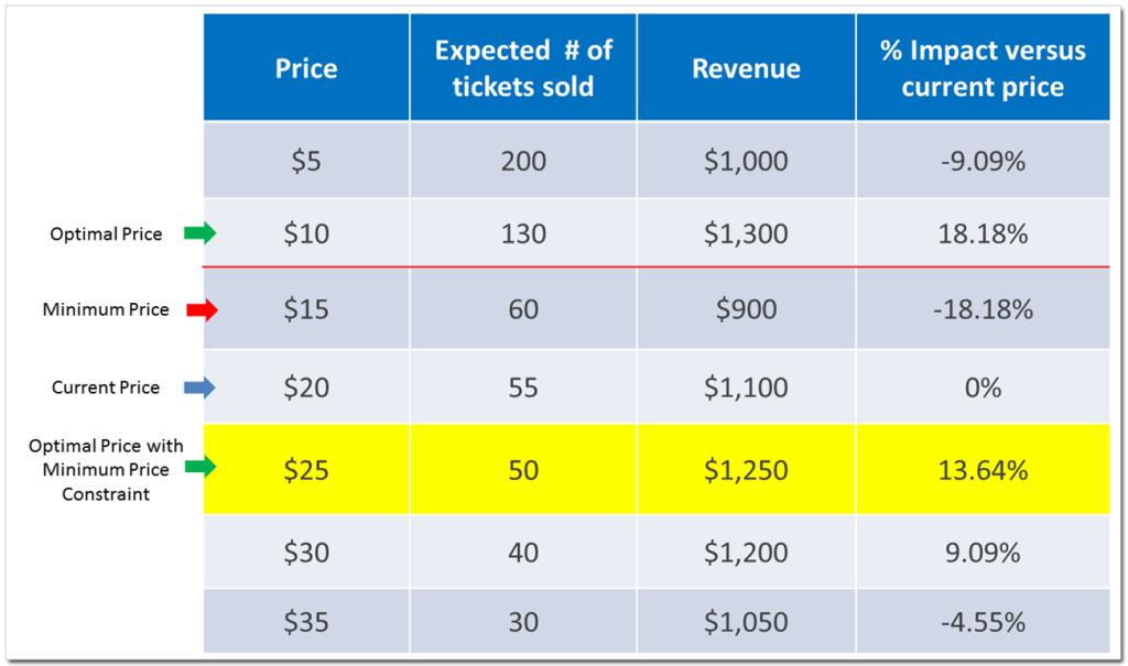 Optimal price illustration table