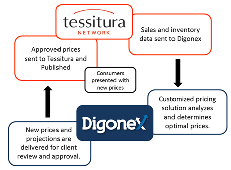 Tessitura dynamic pricing flowchart