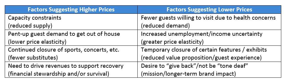 post-COVID pricing factors